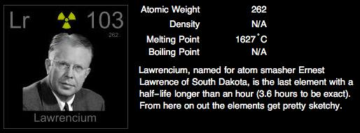 lawrencium atomic mass - photo #44