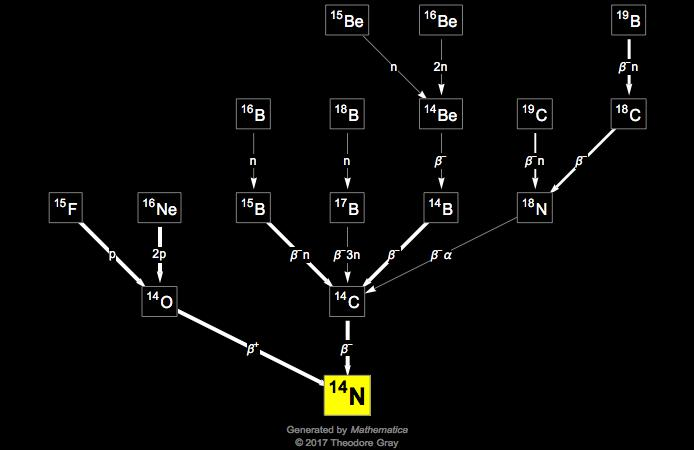 Isotope Data For Nitrogen 14 In The Periodic Table