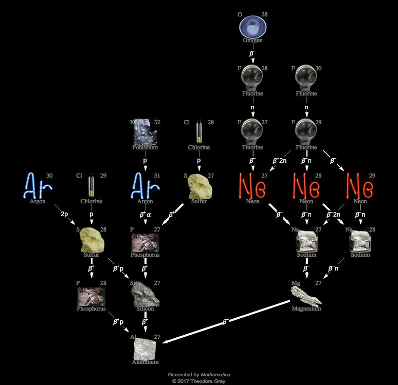 Isotope Data For Aluminum-27 In The Periodic Table
