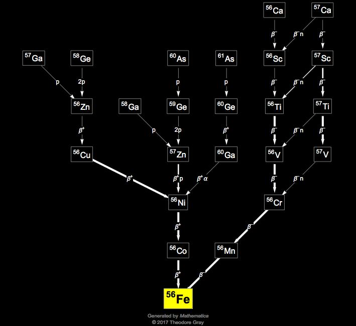 Isotope Data For Iron 56 In The Periodic Table