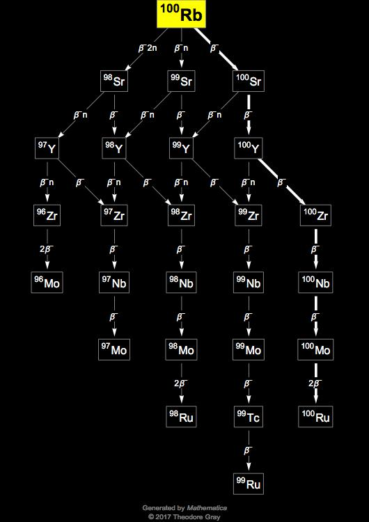 Isotope data for rubidium-100 in the Periodic Table