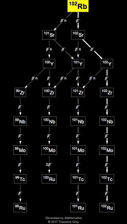 Isotope data for rubidium 102 in the periodic table for 102 periodic table