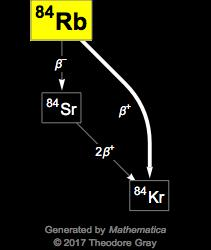 Isotope data for rubidium-84 in the Periodic Table