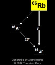 Isotope data for rubidium-86 in the Periodic Table