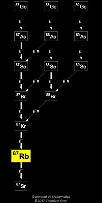 Isotope data for rubidium-87 in the Periodic Table
