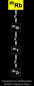 Isotope data for rubidium-90 in the Periodic Table