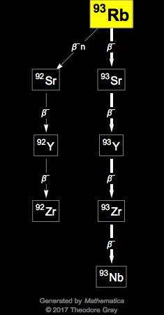 Isotope data for rubidium-93 in the Periodic Table