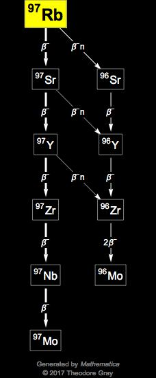 Isotope data for rubidium-97 in the Periodic Table