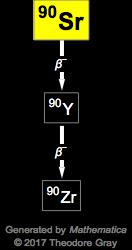 Isotope Data For Strontium 90 In The Periodic Table