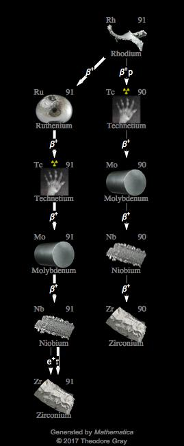 Isotope Data For Rhodium 91 In The Periodic Table
