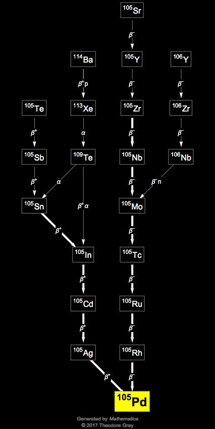 Isotope data for palladium 105 in the periodic table for 105 periodic table