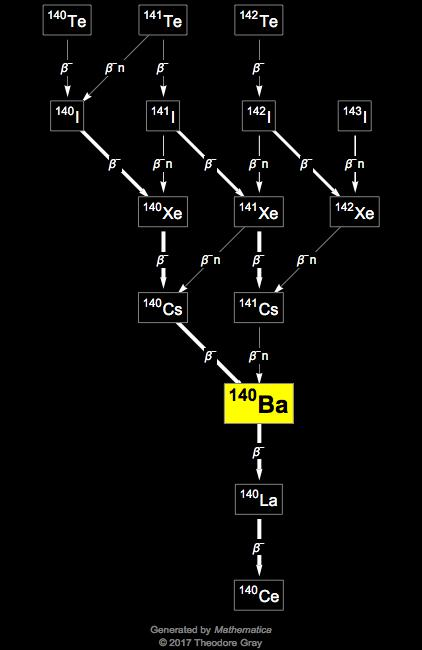 Isotope Data For Barium