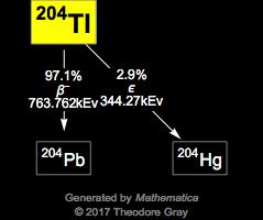 Isotope data for thallium-204 in the Periodic Table