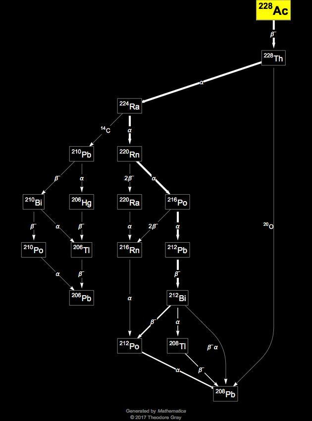 Isotope Data For Actinium