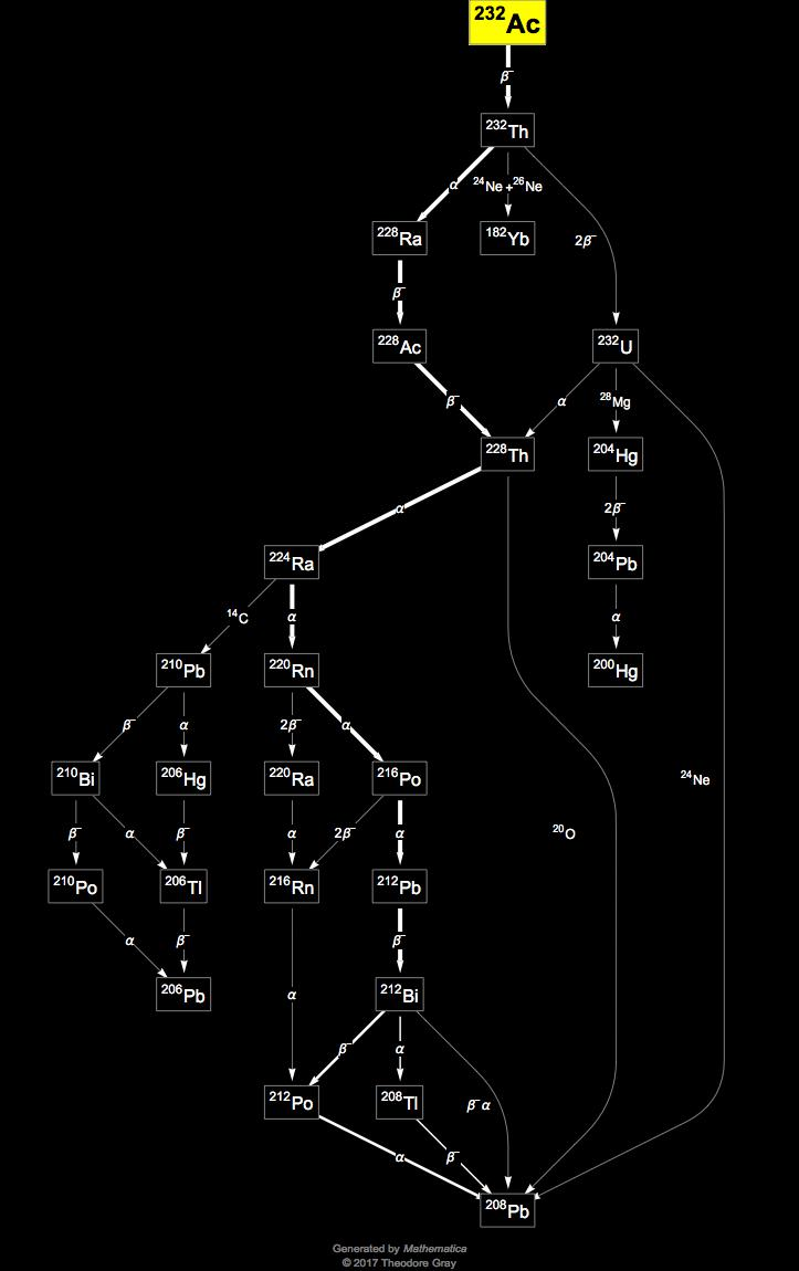 Isotope data for actinium-232 in the Periodic Table