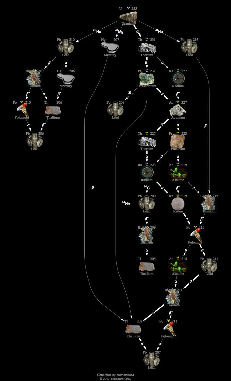 Isotope Data For Uranium