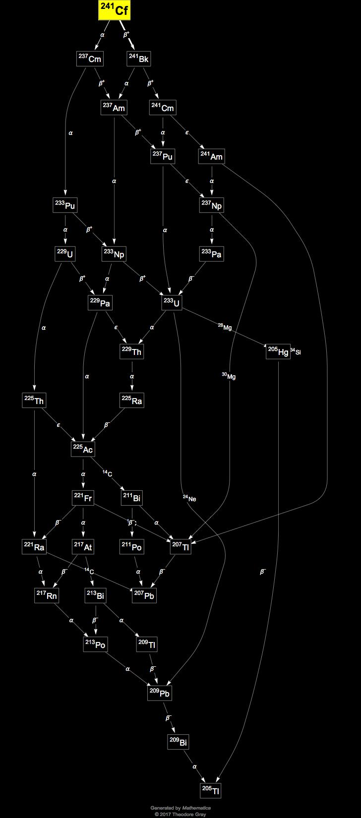 Isotope data for californium 241 in the periodic table decay chain image generated by mathematicas graphplot and isotopedata functions from wolfram research inc gamestrikefo Images