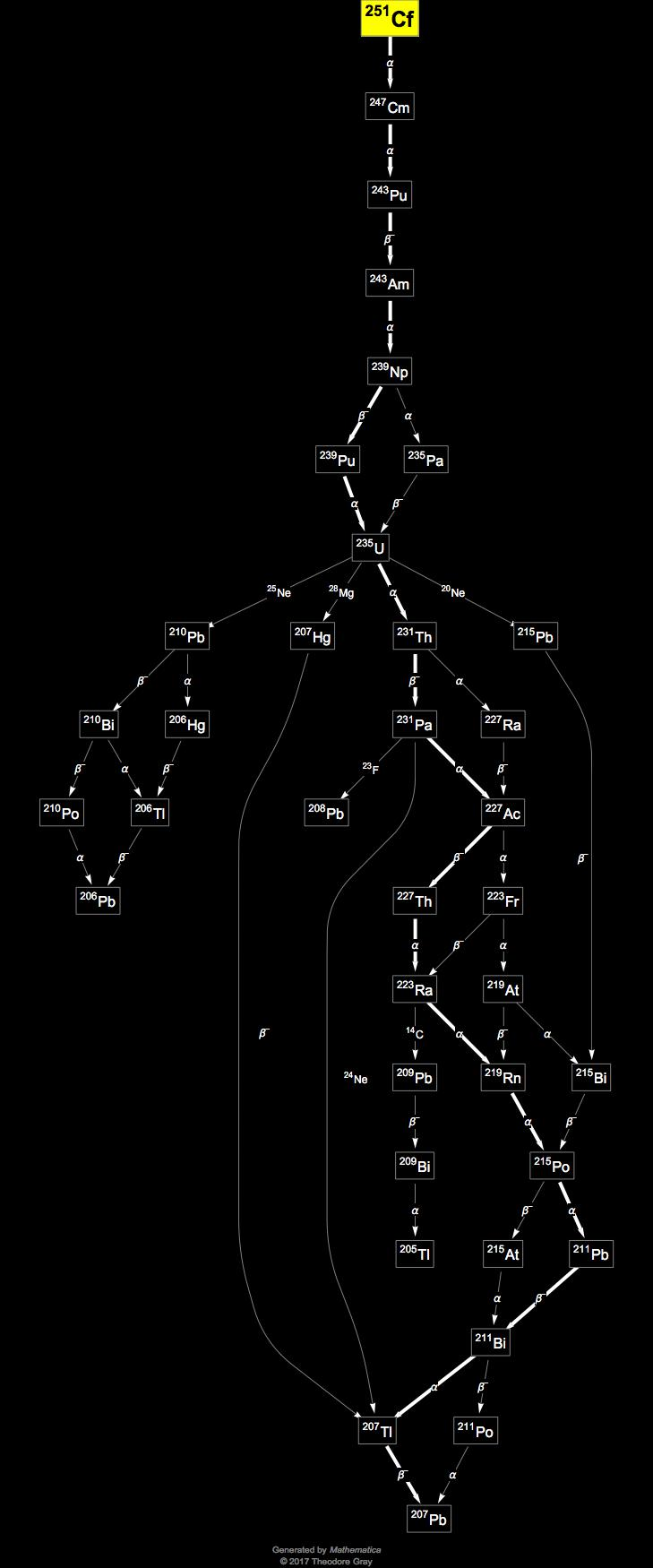 Isotope data for californium 251 in the periodic table decay chain image generated by mathematicas graphplot and isotopedata functions from wolfram research inc gamestrikefo Images