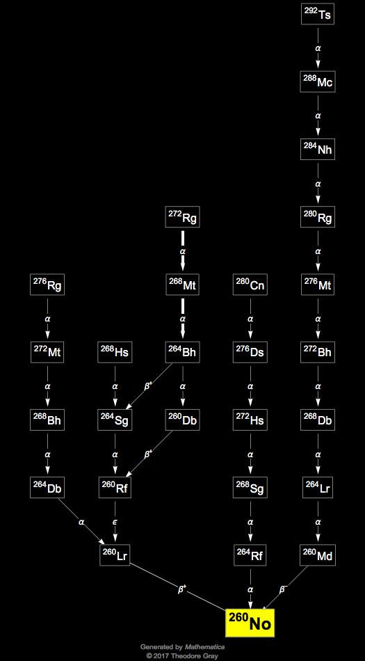 Isotope data for nobelium 260 in the periodic table for 102 periodic table