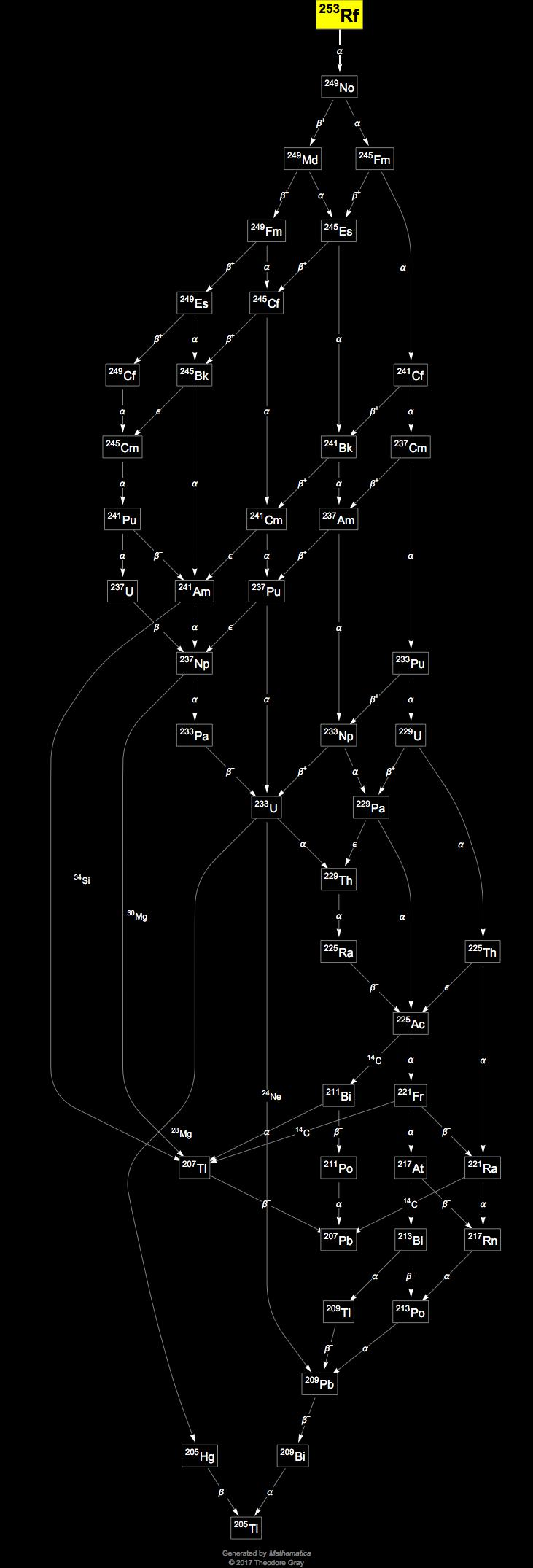 Isotope data for rutherfordium253 in the periodic table decay chain image generated by mathematicas graphplot and isotopedata functions from wolfram research inc gamestrikefo Image collections