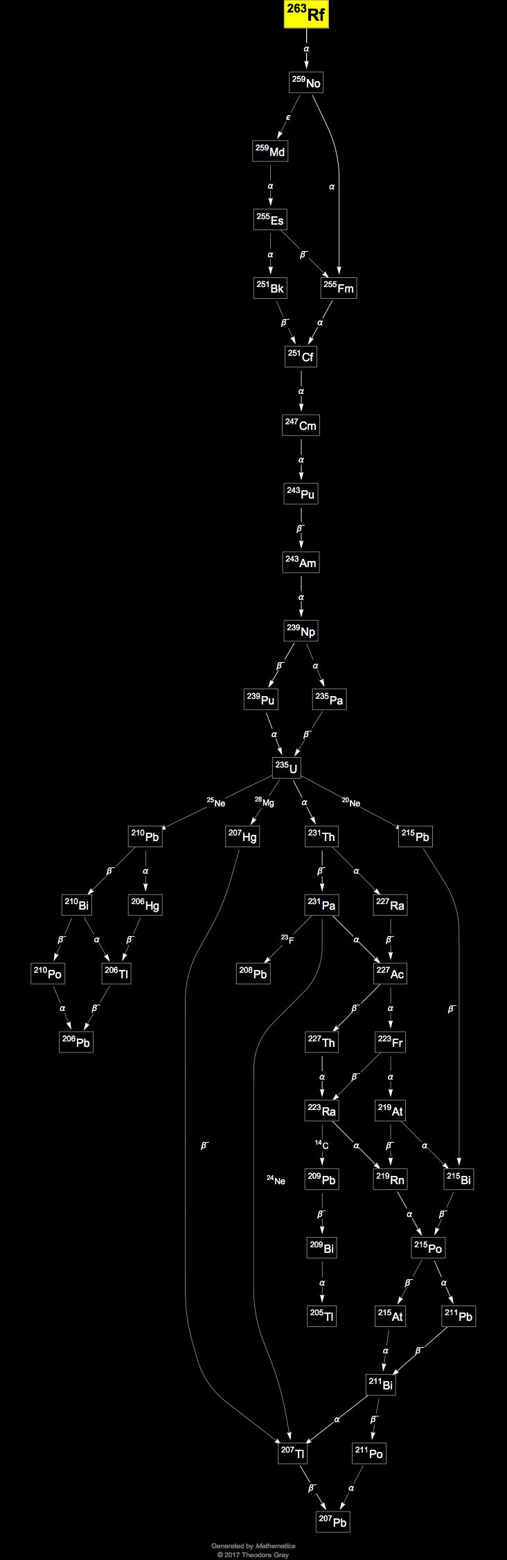 Isotope data for rutherfordium263 in the periodic table decay chain image generated by mathematicas graphplot and isotopedata functions from wolfram research inc gamestrikefo Image collections