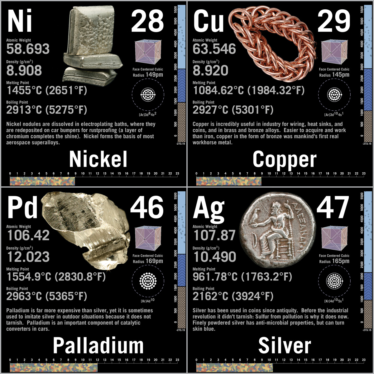 Photo periodic table posters click here to see a sample of the data squares gamestrikefo Images